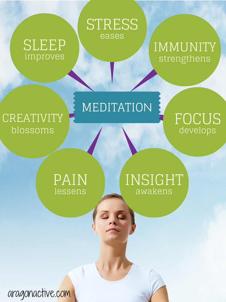 An infographic highlighting the benefits of meditation
